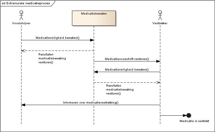 Sequence diagram van het extramurale medicatieproces