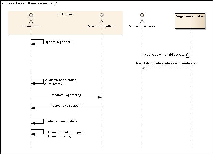 Sequence diagram van het klinische medicatie proces