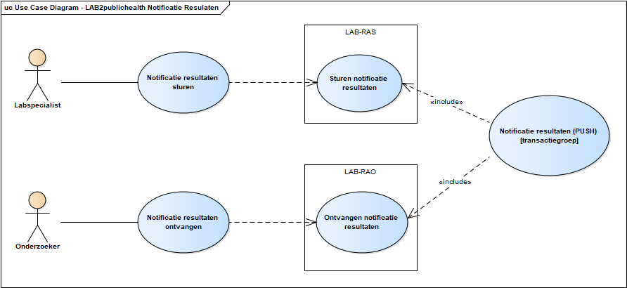 Use case diagram versturen laboratoriumresultaten