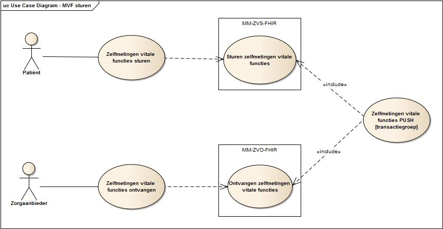 Use case diagram sturen zelfmetingen vitale functies