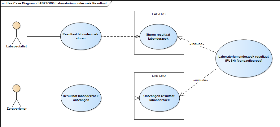 Use case diagram sturen labresultaat