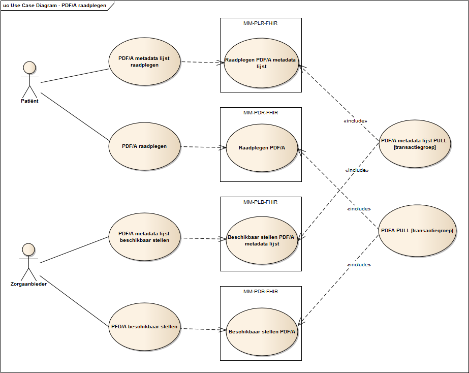 Use case diagram PDF/A raadplegen