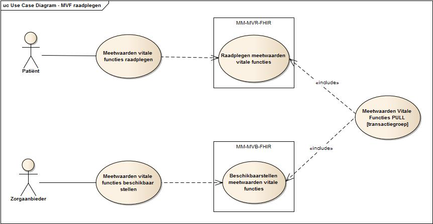 Use case diagram raadplegen meetwaarden vitale functies