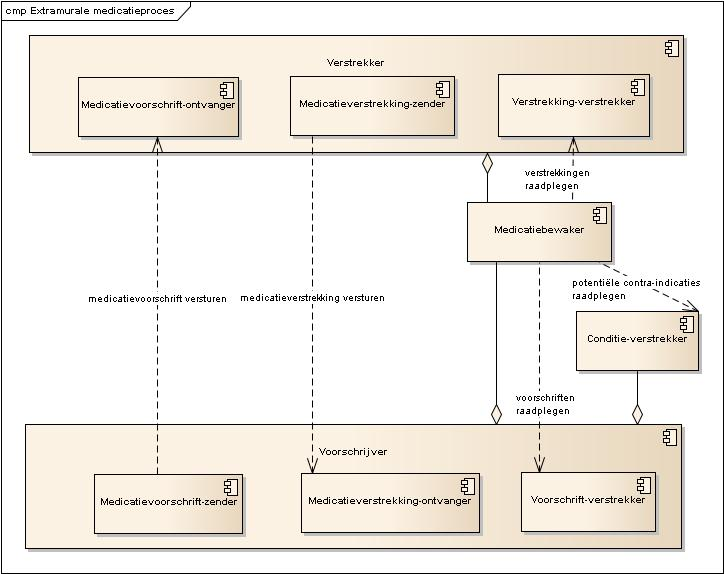 Component diagram van het extramurale medicatieproces
