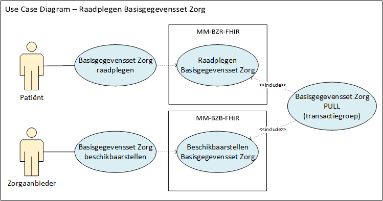 Use case diagram inzien BgZ