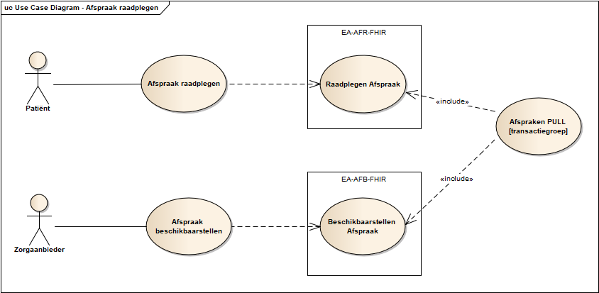Use case diagram afspraak raadplegen