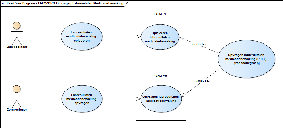 Use case diagram raadplegen labresultaten medicatiebewaking