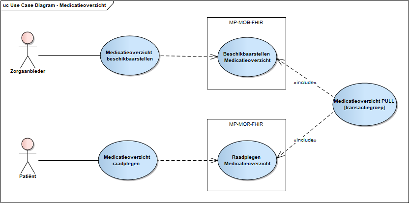 Use case diagram raadplegen Medicatiegegevens