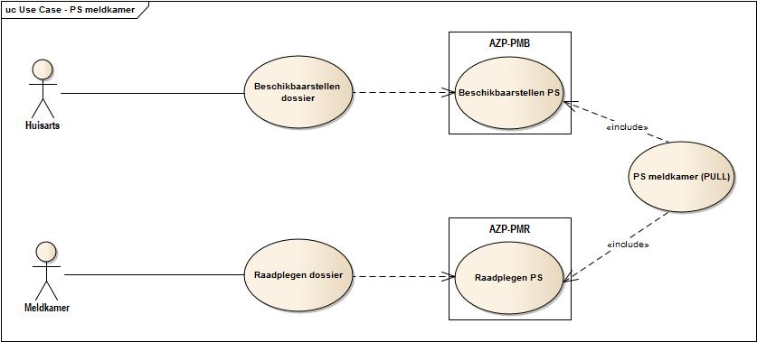 Use Case - PS Meldkamer.jpg