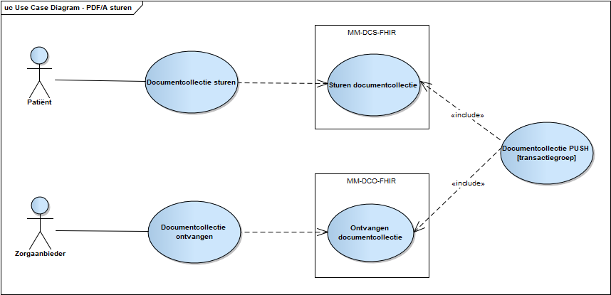 Use case diagram PFD/A sturen