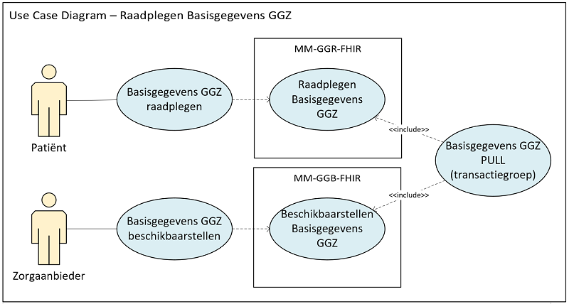 Use case diagram raadplegen Basisgegevens GGZ