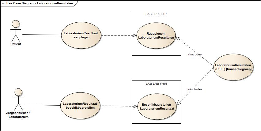 Use case diagram raadplegen laboratoriumresultaten