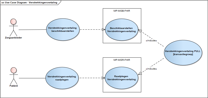 Use case diagram raadplegen Verstrekkingenvertaling