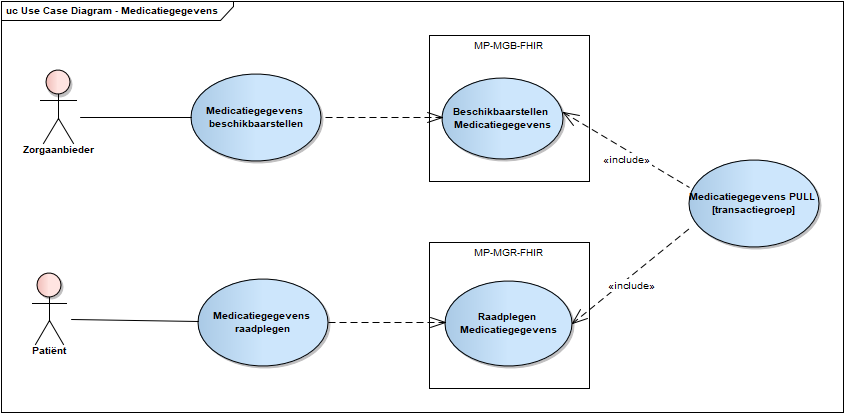Use case diagram raadplegen Medicatieoverzicht