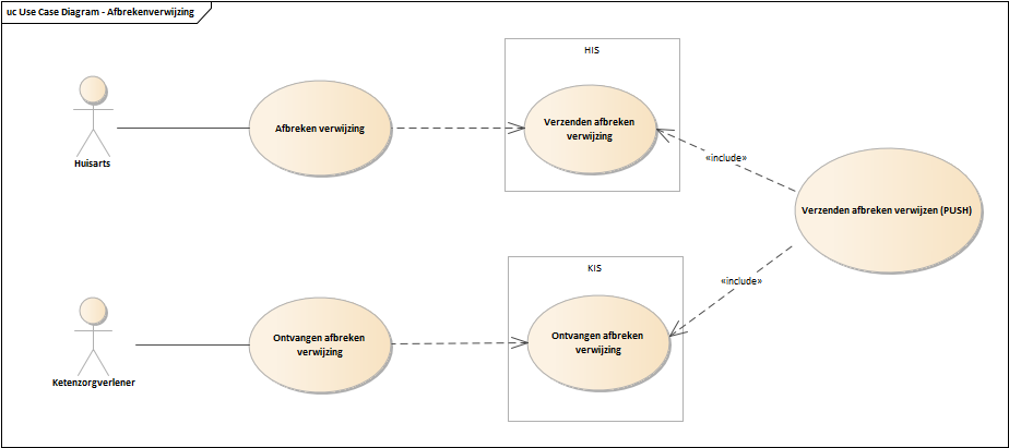 Use Case Diagram - Afbrekenverwijzing.png