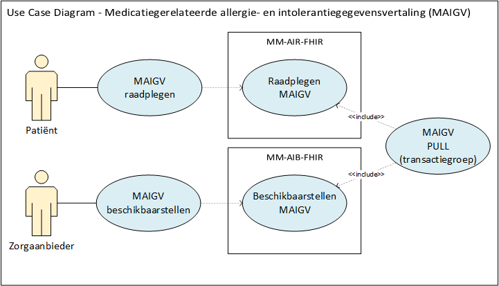 Use case diagram raadplegen Medicatiegerelateerde  allergie- en intolerantiegegevensvertaling