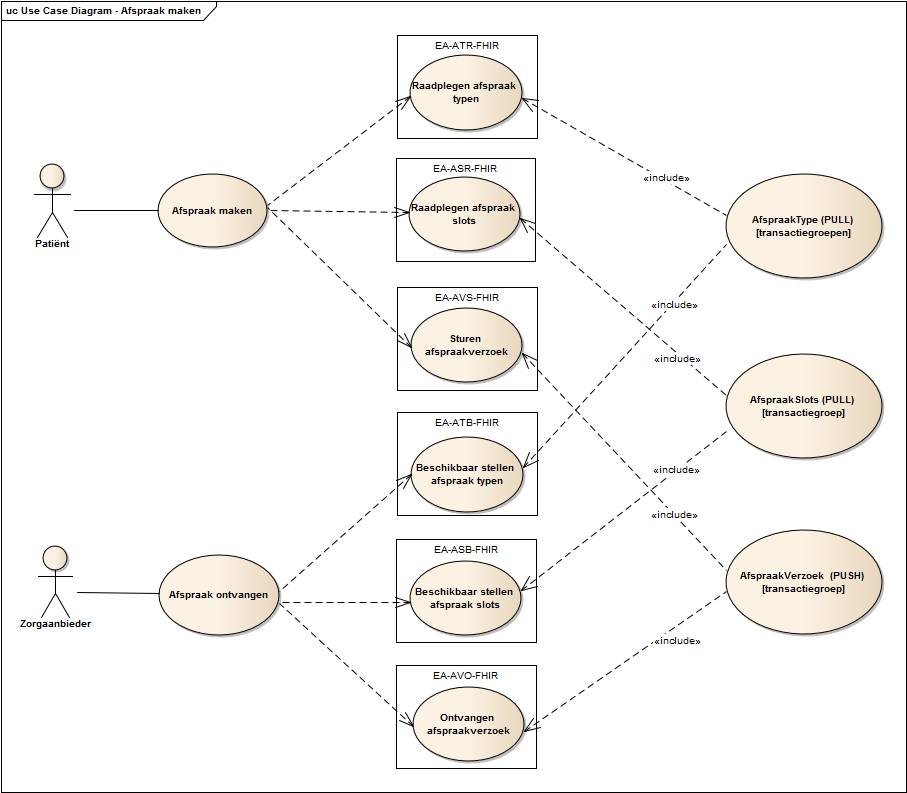 Use case diagram afspraak maken