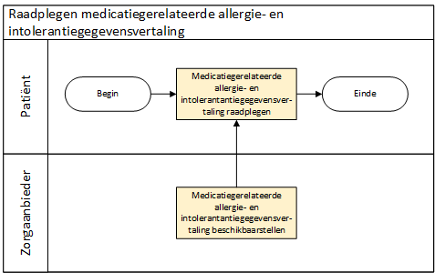 Raadplegen medicatiegerelateerde  allergie- en intolerantiegegevensvertaling