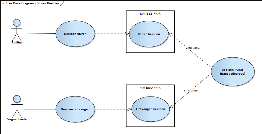 Use case diagram Sturen Beelden