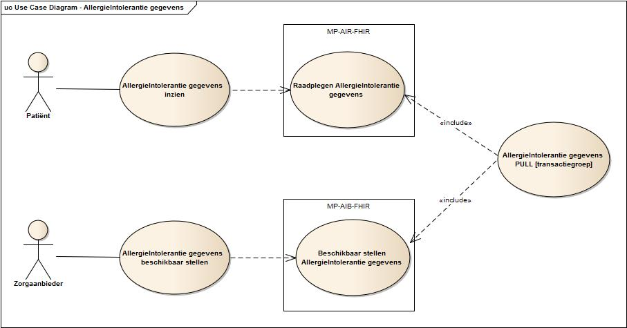 Use case diagram inzien AllergieIntolerantiegegevens