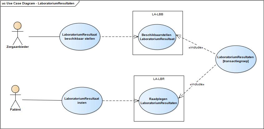 Use case diagram inzien laboratoriumresultaten