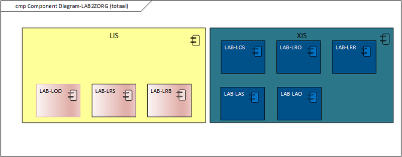 Bestand:Component Diagram - LAB2ZORG (Totaal).png