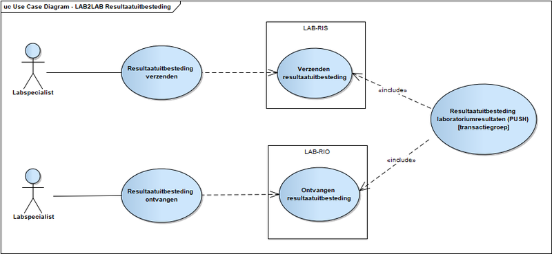Bestand:V1.0.1 Use Case Diagram - LAB2LAB Resultaatuitbesteding.png