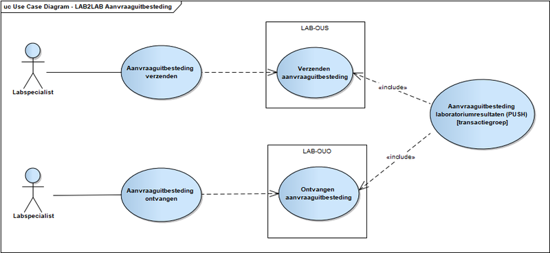 Bestand:V1.0.1 Use Case Diagram - LAB2LAB Aanvraaguitbesteding.png