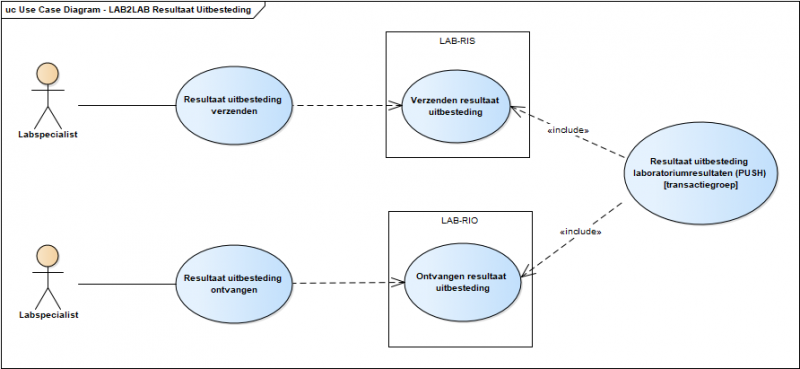 Bestand:Use Case Diagram - LAB2LAB Resultaat Uitbesteding.png